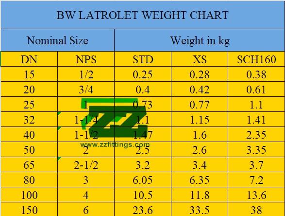 Weldolet Schedule Chart