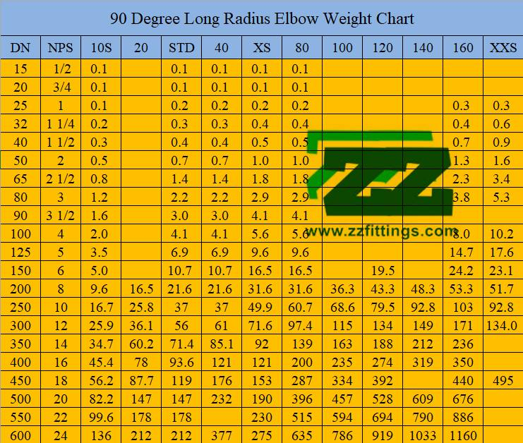 90 Degree Elbow Weight Calculation Formula and Chart | Full