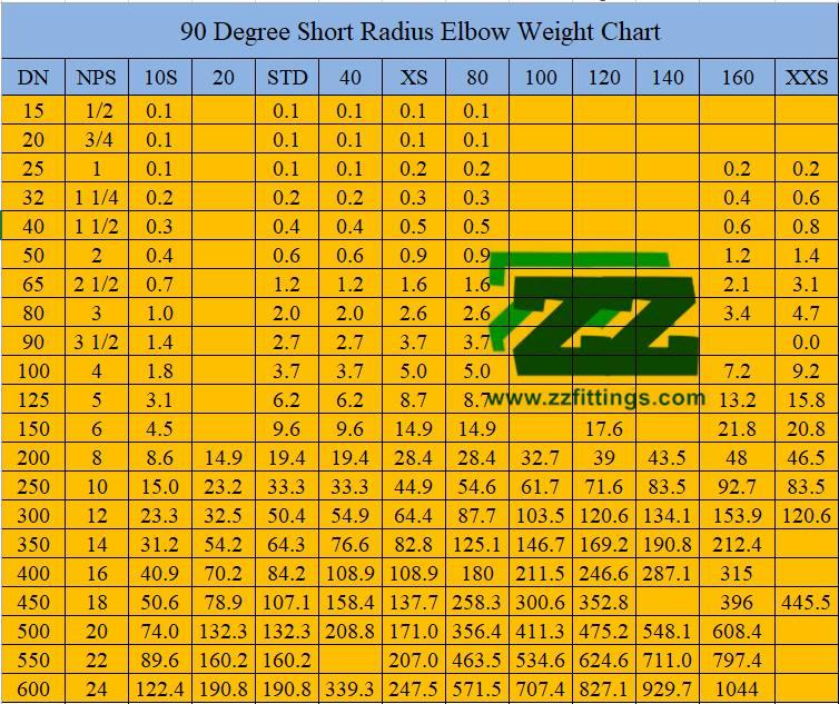 Short Radius Elbow Weight Chart
