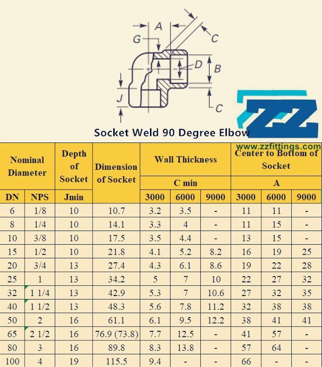 Socket Weld 90 Degree Elbow Dimensions