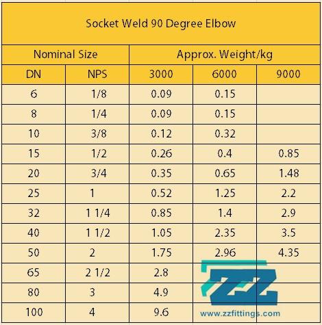 Socket Weld Elbow Weight