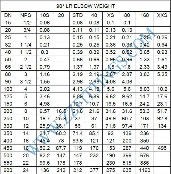 90 Degree Long Radius Elbow Weight