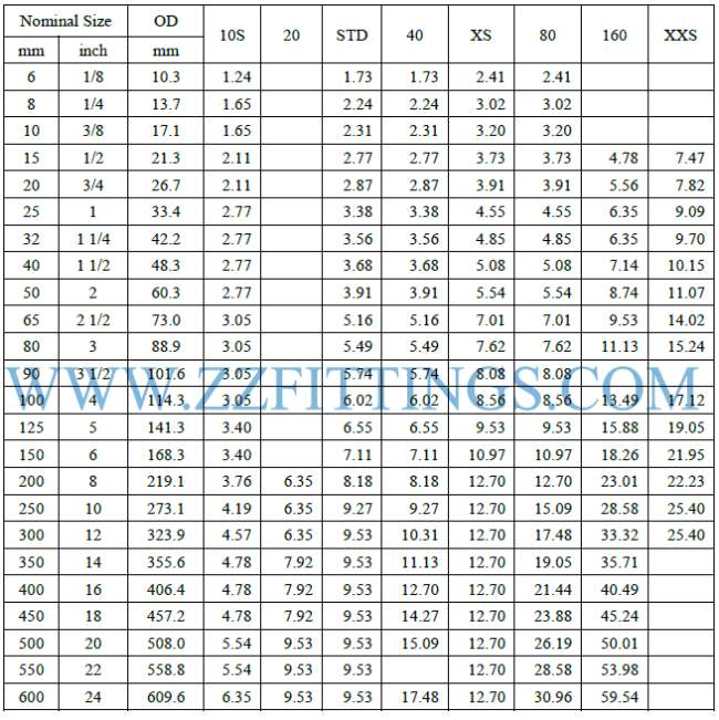 Pipe Weight Calculation Formula