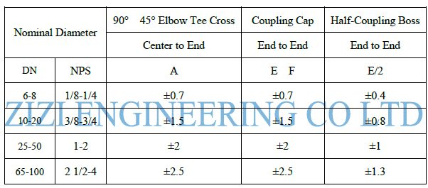 Threaded Pipe Fittings Tolerance Chart