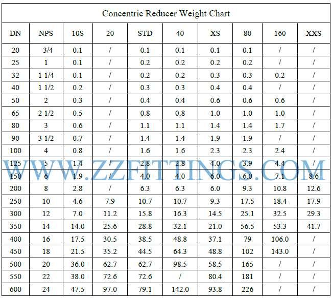 Concentric Reducer Weight Chart & Calculation Formula | Zizi